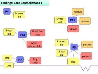 Care Constellations slide