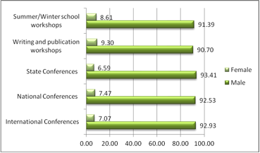 Figure 1: Participation in Conferences by Gender (in a high-prestige institution)