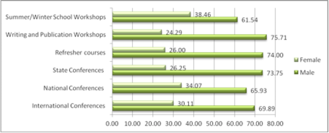 Figure 2: Participation in Conferences by Gender (in a HEI offering humanities and social sciences)
