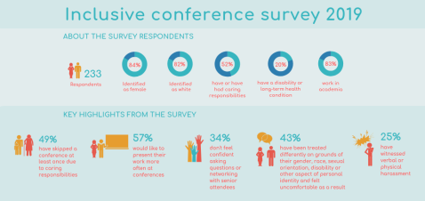 Inclusive Conference Blog_Fig 3